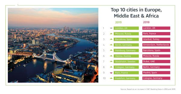 Top 10 destinazioni viaggi d'affari
