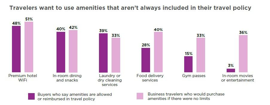 amenities-indagine-dati