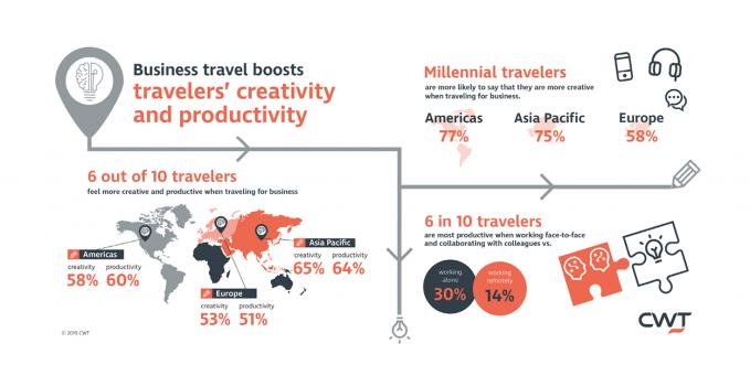 viaggio d'affari - infografica