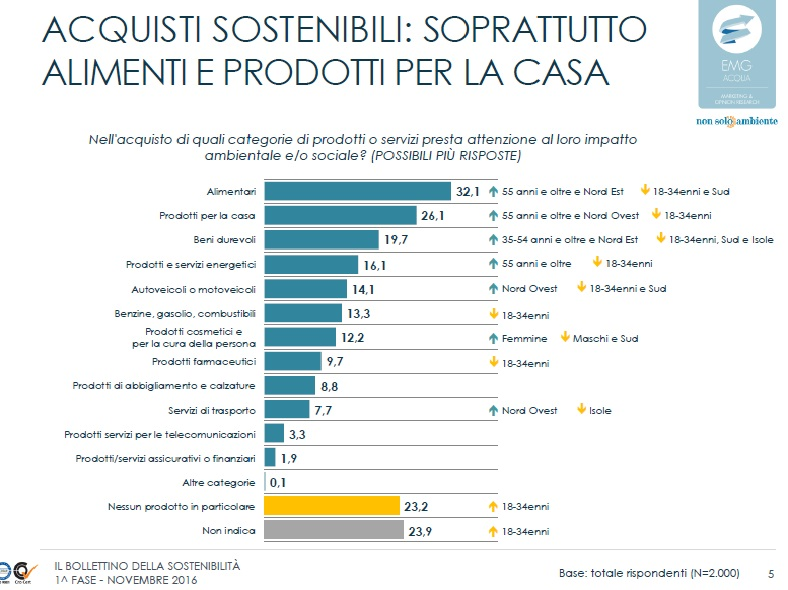 acquisti-sostenibili-bollettino-the-procurement
