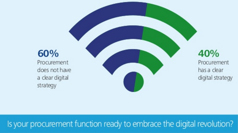 digital-procurement